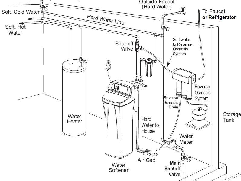 Su Yumuşatma Arıtımsan Su Arıtma Sistemleri